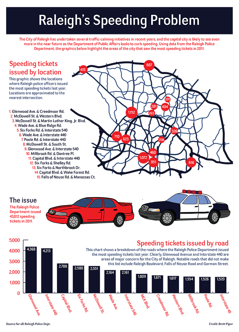 Raleigh Speeding Infographic